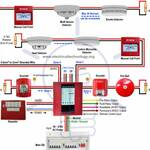 Design Supply Install of Fire Alarm System