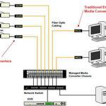 Design - Installation - Termination of Fiber Optic Cabling