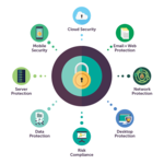 Data Networks Security Products